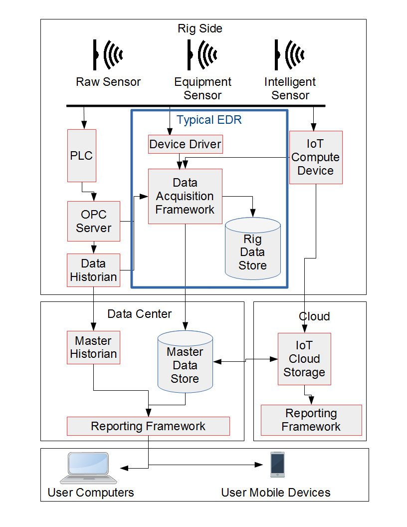 Sample EDR System and Data Flow